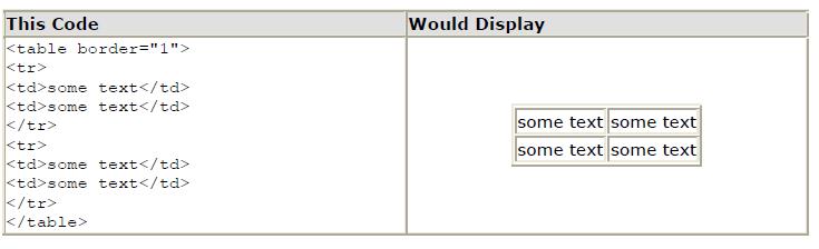 HTML Tables -w3teachers.com